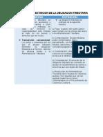 TRANSMISION Y EXTINCION DE LA OBLIGACION TRIBUTARIA - CUADRO COMPARATIVO