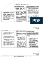 Fundamental distinctions among Leasehold Tenancy, Tenant Emancipation Decree and CARP