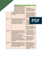 Como aplico las Dimensiones de la seguridad alimentaria en el sector lacteo Dominicano