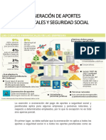 EXONERACIÓN DE APORTES PARAFISCALES Y SEGURIDAD SOCIAL