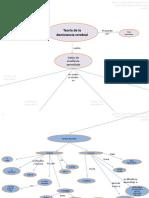 Mapa conceptual de la teoría de la Dominancia Cerebral y Estilos de Aprendizaje