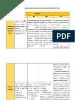 Comparación de Los Programas de Español 1993, 2000, 2009 y 2011
