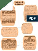 Mapa conceptual unidad IV ADM DE LA PRODUCCION