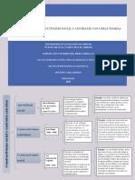 Actividad 3 - Constructivismo social y contraste con otras teorías.