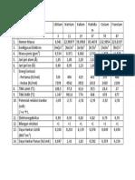Tabel Sifat Fisis Dan Kimia Unsur Alkali