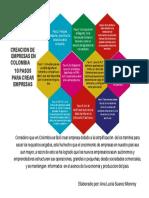 PASOS CREACION EMPRESA EN COLOMBIA