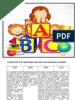 Semana Del 4 Al 11 de Mayo Comparacion de Los Aprendizajes Esperados en Los Programas Del Español de 1993, 2000, 2009 y 2011