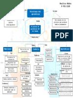 Mapa conceptual Psicologia del aprendizaje