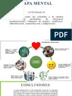 Mapa Mental Actitud y Cultura organzacional SRCIBD