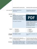 CUADRO COMPARATIVO DE LA INVESTIGACIÓN CUANTITATIVA Y CUALITATIVA