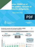 Ministerio de Transporte - Usuarios AMBA cuarentena