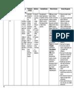 Phenytoin Drug Study