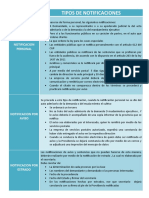 CUADRO TIPOS DE NOTIFICACIONES