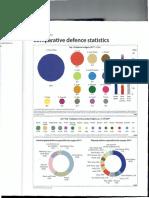 Comparative defence statistics
