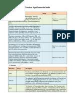 1468994745P06-M06-TourismSignificanceinIndia-LM.pdf