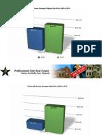 Plymouth Michigan Real Estate Stats | 2009 v 2010