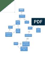 Mapa Conceptual La Historia de La Geodesia