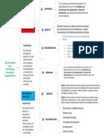 Mapa conceptual contabilidad Administrativa y financiera