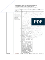Elaborar una Tabla informativa sobre las Teorías Sociológicas