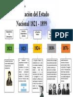 linea de Tiempo-Formacion Del Estado Nacional 1821-1899