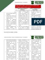 CUADRO COMPARATIVO DE LAS FACULTADES DE AUTORIDADES FISCALES