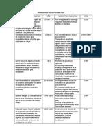 CRONOLOGIA DE LA PSICOMETRIA NACIONAL