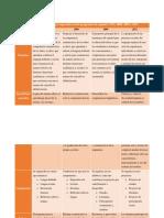 3- Comparacion de Los Aprendizajes Esperados en Los Progrmas de Español