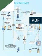 order-flowchart.pdf