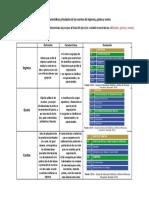 Caracteristicas ingresos, gastos y costos