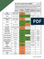 Liste et modalités d'accès des plans d'eau dans les Landes