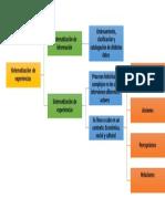 Cuadro Sinoptico de Sistematizacion de expériencias-Modulo II Sociointegrador- Verona Vizcaino