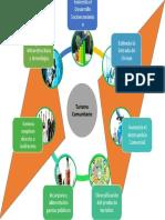 Herramientas tecnológicas para la Gestión y Planificación del Turismo Comunitario, Participación Sociocultural-Verona Vizcaino