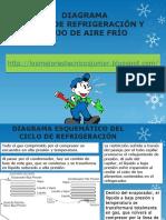 DIAGRAMA DE CICLO DE REFRIGERACION Y FLUJO DE AIRE FRIO.ppsx
