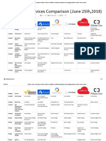 AWS VS Azure VS GCP VS IBM Cloud VS Oracle VS Alibaba(1)