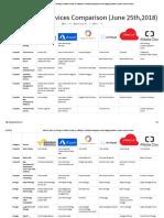 AWS VS Azure VS GCP VS IBM Cloud VS Oracle VS Alibaba(1)