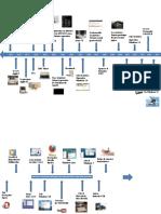 lineadeltiempodelascomputadoras-140917164430-phpapp01 (2)-convertido