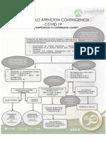 1.1 PROTOCOLO ATENCION CASOS SOSPECHOSOS O CONFIRMADOS COVID19