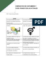 CUADRO COMPARATIVO DE COSTUMBRES
