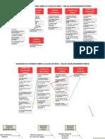 Diagrama de Afinidad - Ejemplo de causas de baja productividad