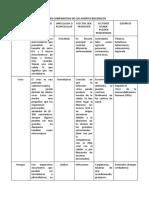 CUADRO COMPARATIVO DE LOS AGENTES BIOLÓGICOS.pdf
