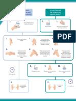 Protocolo lavado de manos, uso de antibacterial y tapabocas