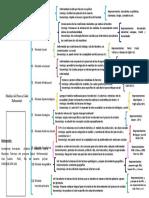 Cuadro sinóptico.-Modelos del P-S-E.docx