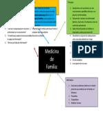 Mapa Mental (Principios de Med. Familiar)