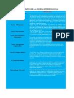 CUADRO COMPARATIVO DE LAS TEORIAS ANTROPOLOGICAS 2.docx