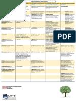 Tabla comparativa de las Teorías.pdf