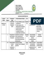 Coaching & Monetoring Plan