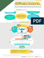 1 - Síntesis Introducción educacion digital