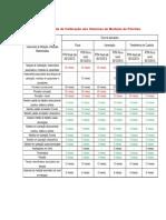 Tabela comparativa RTM.pdf