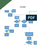 Business Process Map - Reference Sample.xlsx