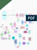 Mapa mental foucault